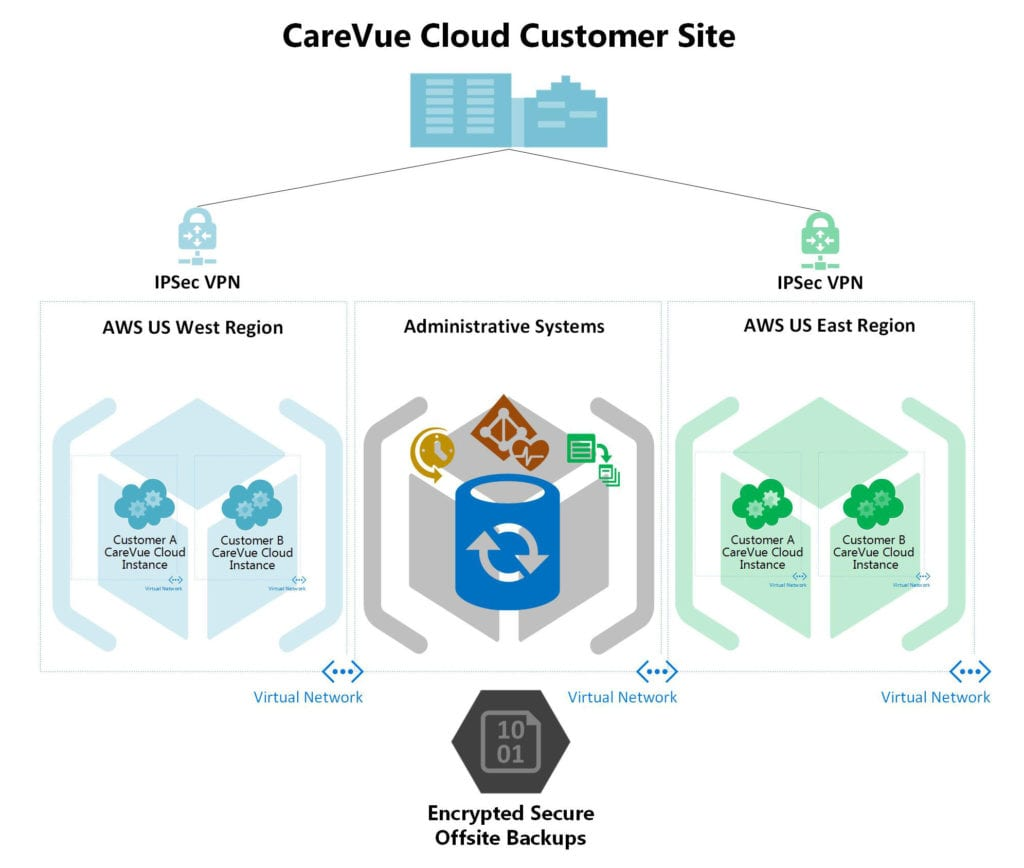 CareVue Cloud Technology
